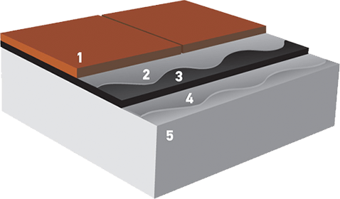 The concrete slabs used in flooring tests were composed of five components.