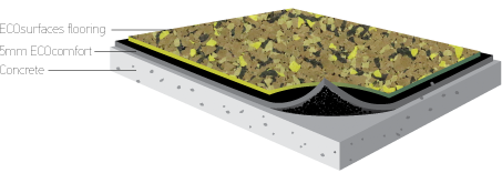 A 5mm ECOcomfort underlayment fits in between ECOsurfaces flooring and the concrete base.