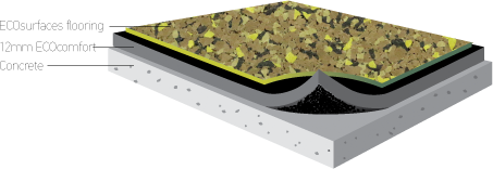 A 12mm ECOcomfort underlayment fits in between ECOsurfaces flooring and the concrete base.