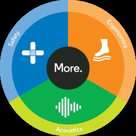 Ecore More Graphic (Safety, Ergonomics, Acoustics)