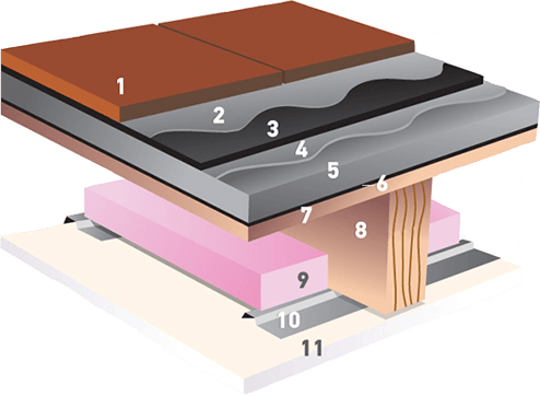 The wood frame assembly used in flooring tests were composed of five components.